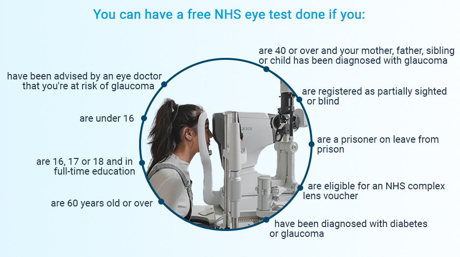 Who is entitled for a free NHS eye exam?